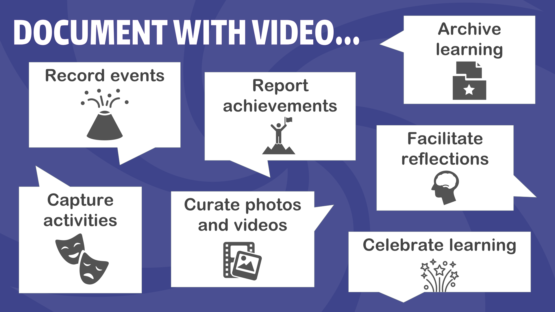Document with video… Record Events, report achievements, archive learning, facilitate reflections, capture activities, curate photos and videos, celebrate learning