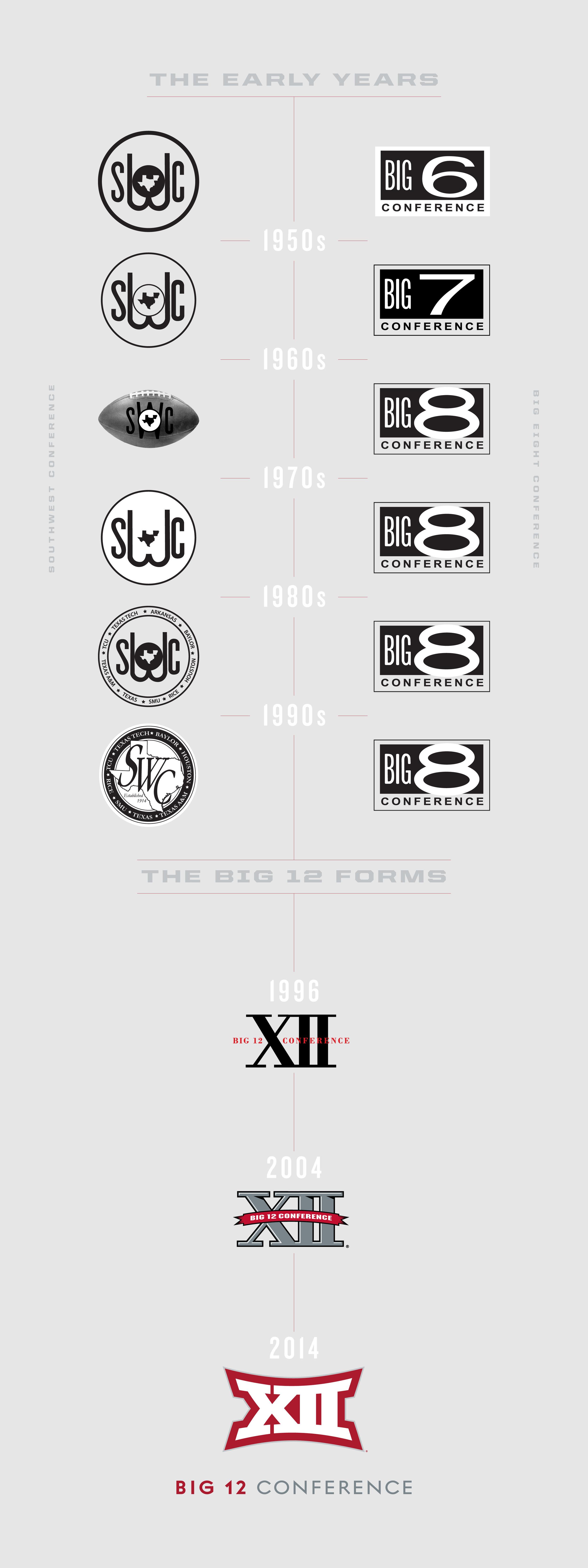 ronaldvillegas-big12-logo-rebrand.jpg