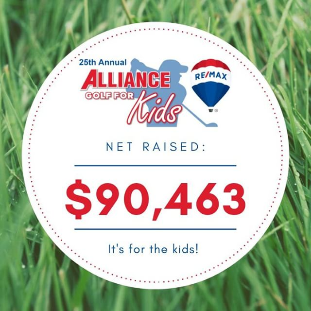 👏👏👏👏👏 And the numbers are in!! This is the NET raised from this year's #AllianceGolfForKids Charity Golf Tournament benefitting #ChildrensMiracleNetwork! A huge THANK YOU to all of you who helped us achieve this fantastic success from this year's tournament!  #remaxhustle