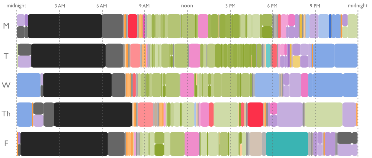 A visualization of daily activity data taken with a prototype iPhone app I built called  HabStats .