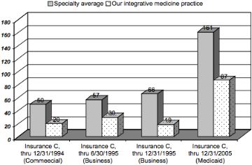 Figure 1: Emergency room visits per 1,000 adjusted members. (From Annual Provider Profile Reports.) This independent statistical analysis compares practice patterns of our Integrative Medicine practice to same specialty data (Insurance C of HMO-type, State of Oregon). Plans included: HMO commercial business, HMO commercial, and HMO serving Medicaid patients.