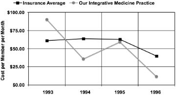 Figure 3: Cost per member per month in our Integrative Medicine practice as compared to the HMO average. Insurance D, State of Oregon. Please, notice higher initial costs. This initial cost allows prompt identification of health risk factors. Targeted corrective actions combined with simple and easy to implement wellness program allow our patients to reverse heart disease, relieve pain of arthritis, control diabetes and other chronic conditions. The result is a cost-effective medical care.