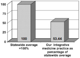 Figure 5: Hospital admissions (medical) per 1,000 adjusted members.(Insurance A, State of Oregon.)
