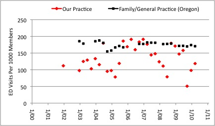 Figure 12: Emergency Department Visits Per 1000 Adjusted Members. Our medical practice ( Red markers ) is compared to average for Family Practice/General Practice in the State of Oregon, insurance A. Yellow markers represent the top (best) quintile.