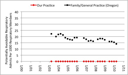 Figure 13: Potentially Avoidable Respiratory Hospital Admissions Per 1000 Respiratory Members. Our medical practice ( Red markers ) is compared to average for Family Practice/General Practice in the State of Oregon (Data provided to us by Insurance A). Evidently, our preventive medicine program is very effective here.
