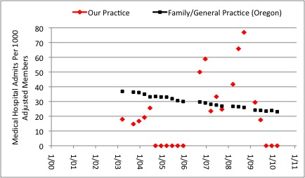 Figure 14: Medical Hospital Admission Rates Per 1000 Adjusted Members. Our medical practice ( Red markers ) is compared to average for Family Practice/General Practice in the State of Oregon (Black markers), insurance A.