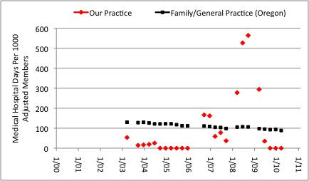 Figure 16:  Medical Hospital Days Per 1000 Adjusted Members . Our medical practice is compared to average for Family Practice/General Practice in the State of Oregon, insurance A.
