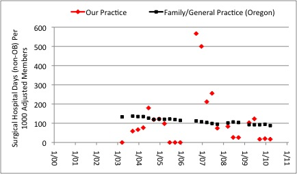 Figure 17: Surgical Hospital Days (Non-OB) Per 1000 Adjusted Members. Our medical practice ( Red markers ) is compared to average for Family Practice/General Practice in the State of Oregon, insurance A.