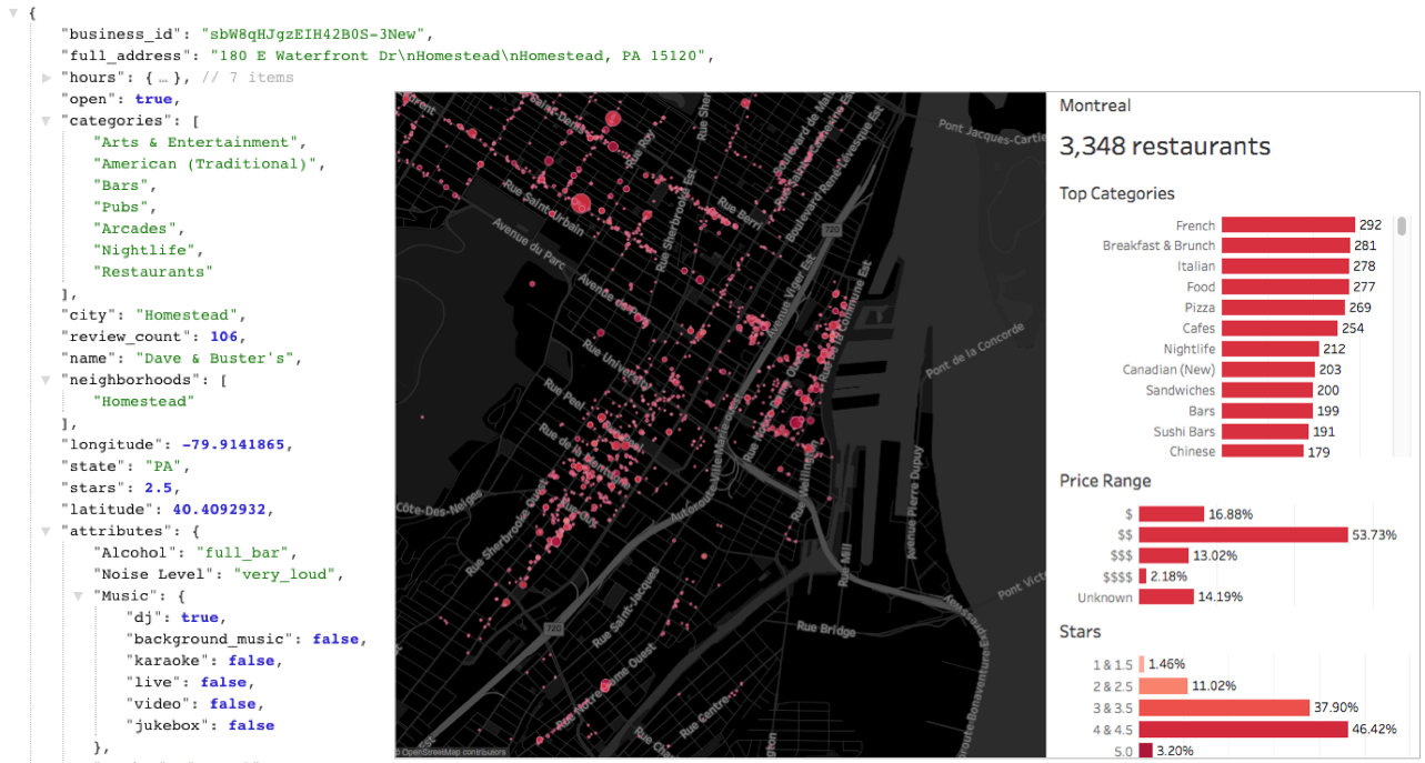 Explore the restaurants on Yelp from  Tableau Public  (Data source:  Yelp Challenge Dataset )