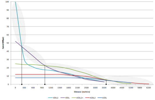 "Distance vs speed graph Source: Thinkbroadband.com                 0     0     1     7     45     Cityfibre marketing     1     1     51     14.0                            Normal     0                     false     false     false         EN-US     JA     X-NONE                                                                                                                                                                                                                                                                                                                                                                                                                                                                                                                                                                                                                                                                                                                    /* Style Definitions */ table.MsoNormalTable {mso-style-name:""Table Normal""; mso-tstyle-rowband-size:0; mso-tstyle-colband-size:0; mso-style-noshow:yes; mso-style-priority:99; mso-style-parent:""""; mso-padding-alt:0cm 5.4pt 0cm 5.4pt; mso-para-margin:0cm; mso-para-margin-bottom:.0001pt; mso-pagination:widow-orphan; font-size:12.0pt; font-family:Cambria; mso-ascii-font-family:Cambria; mso-ascii-theme-font:minor-latin; mso-hansi-font-family:Cambria; mso-hansi-theme-font:minor-latin; mso-ansi-language:EN-US;}"