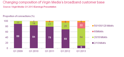 Virgin customer base.png
