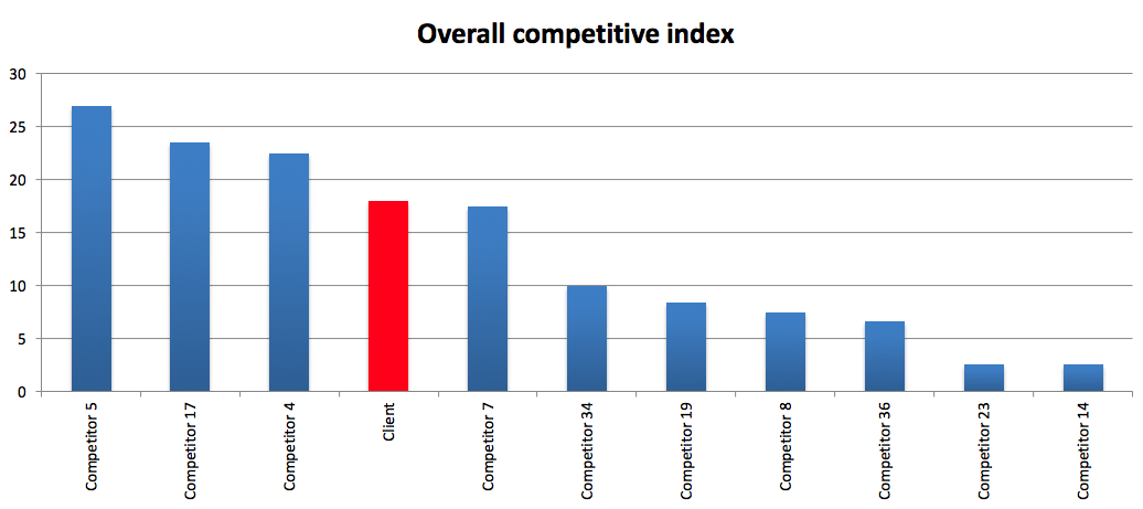 Overall Competitive Graph