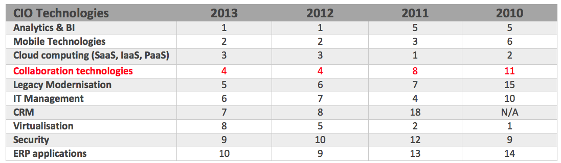 Gartner CIO priorities 2010-2013