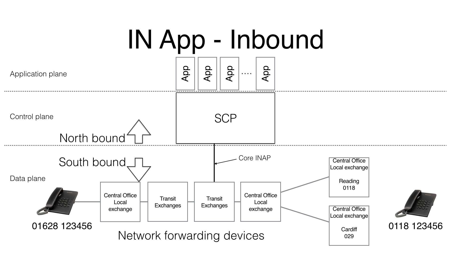 IN components aligned with SDN terminology
