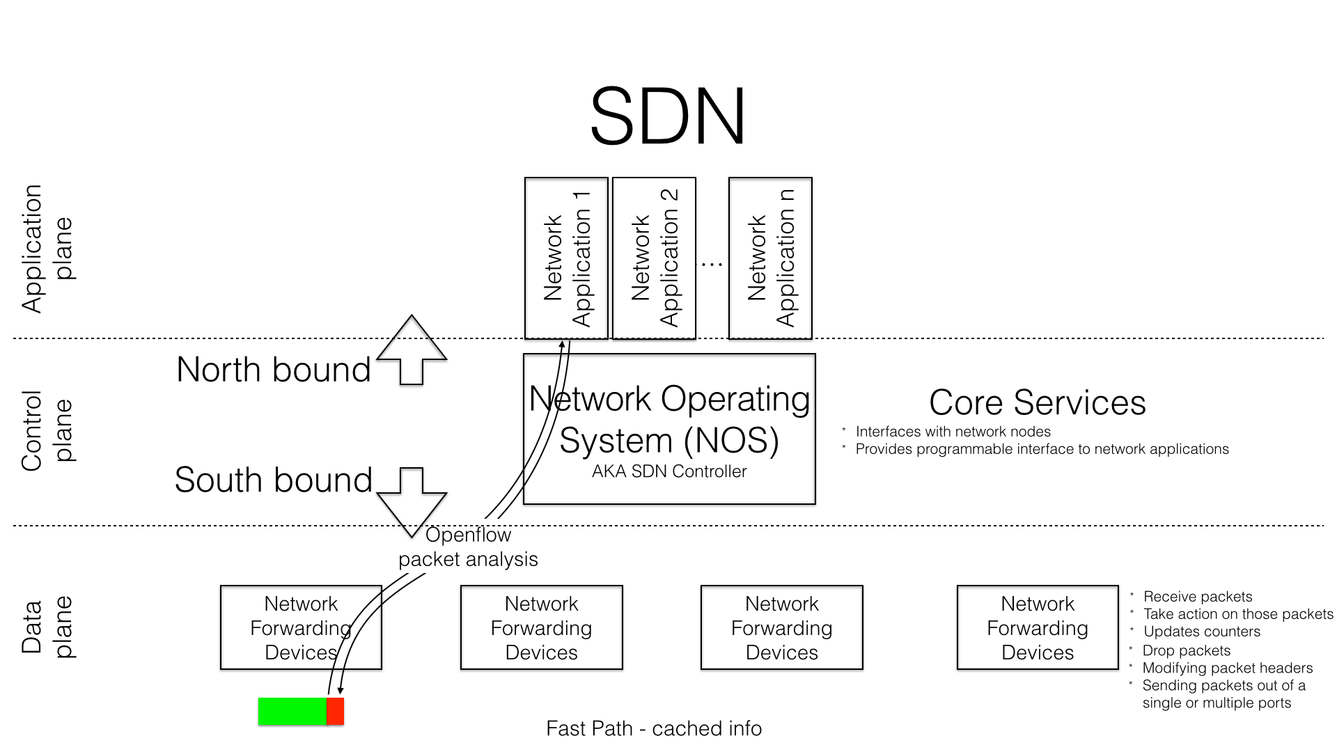 """SDN in operation, showing Openflow """"interrogation"""" of packet header"""