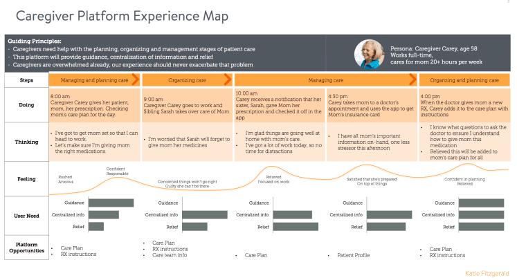 Katie Fitzgerald's Caregiver Platform Experience Map