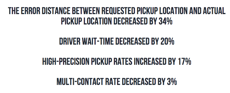 The error distance between requested pickup location and actual pickup location decreased by 34%. Driver wait time decreased by 20%. High-precision pickup rates increased by 17%. Multi-contact rate decreased by 3%.