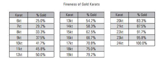 Gold Fineness Chart.jpg