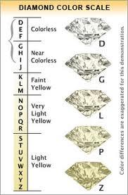 Diamond Color Grade.jpg