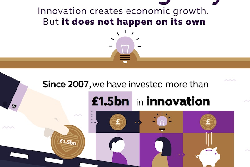 Innovate UK - Infographic