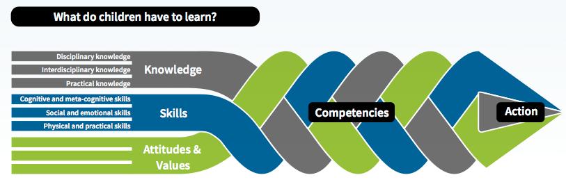 OECD_2030_Competencies.png