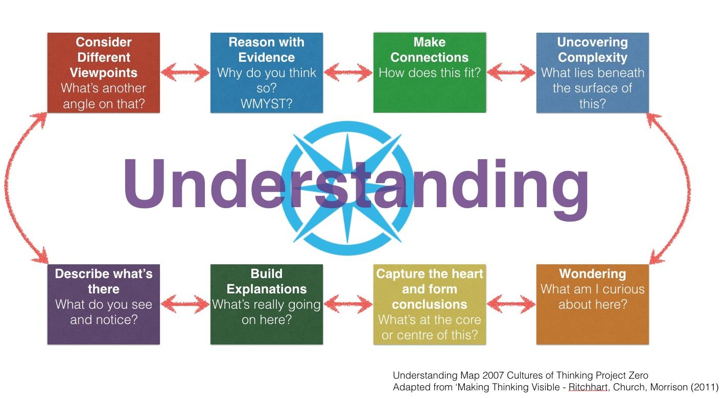 UnderstandingMapDesignThinking.jpg