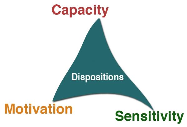 DispositionsTriadicModel.jpg