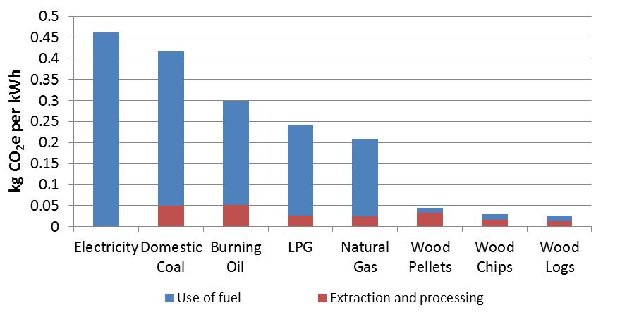 (Data from  http://www.ukconversionfactorscarbonsmart.co.uk/  using 2015 conversion factors)