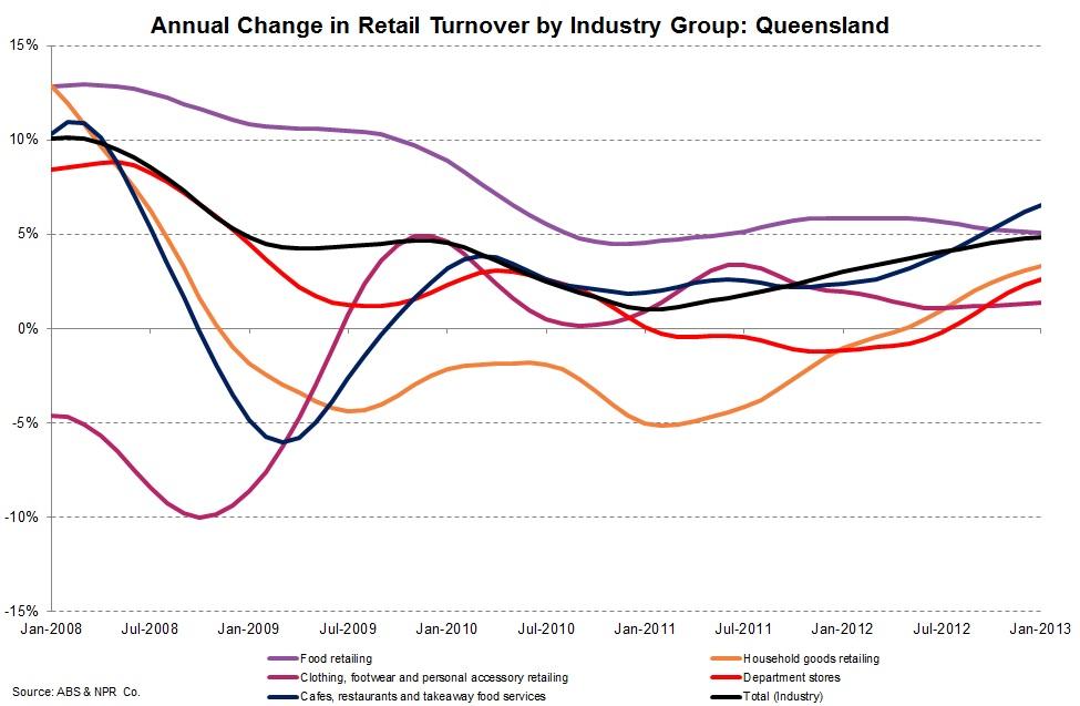 Retail Trade Graph.jpg