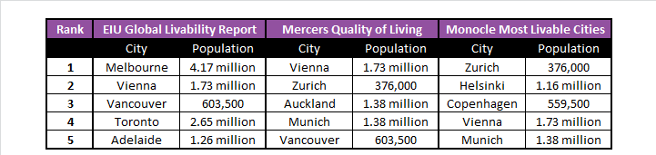 Livability Table.png