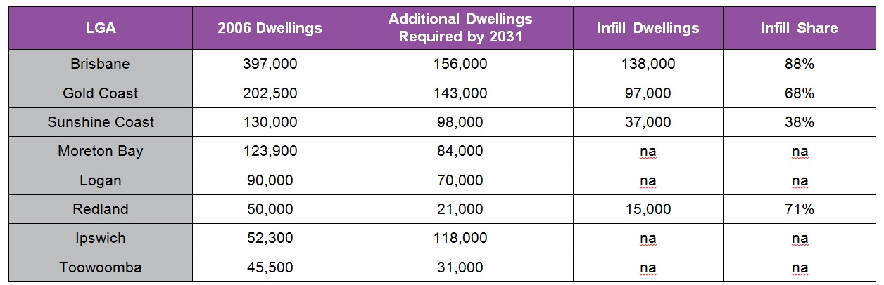 Source: Queensland Government, South East Queensland Regional Plan