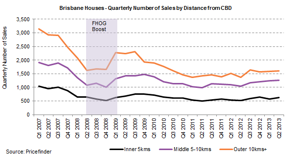 Brisbane Houses- QRTLY Number of Sales by Distance.png