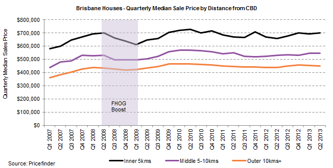 Brisbane Houses- QRTLY Median Sales Price by Distance.png