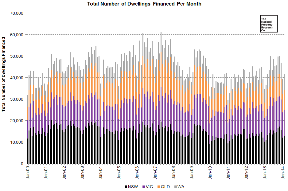Total Number of Dwellings Financed Per Month