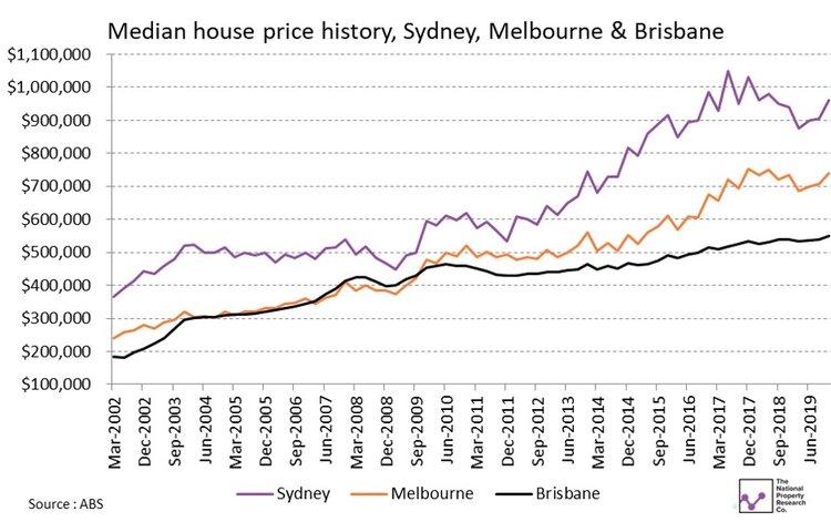 Capital City House Prices.jpg