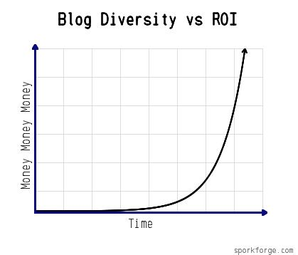 """Dieser Graph wurde mit """"Fake Graph Generator"""" von  sporkforge.com  erzeugt und zeigt absolut gar nichts."""