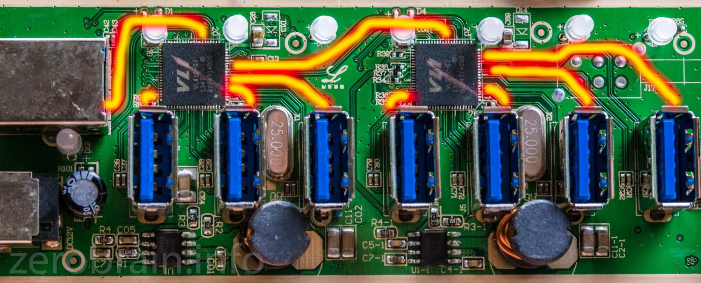 Zuordnung der USB Ports zu den Controllern