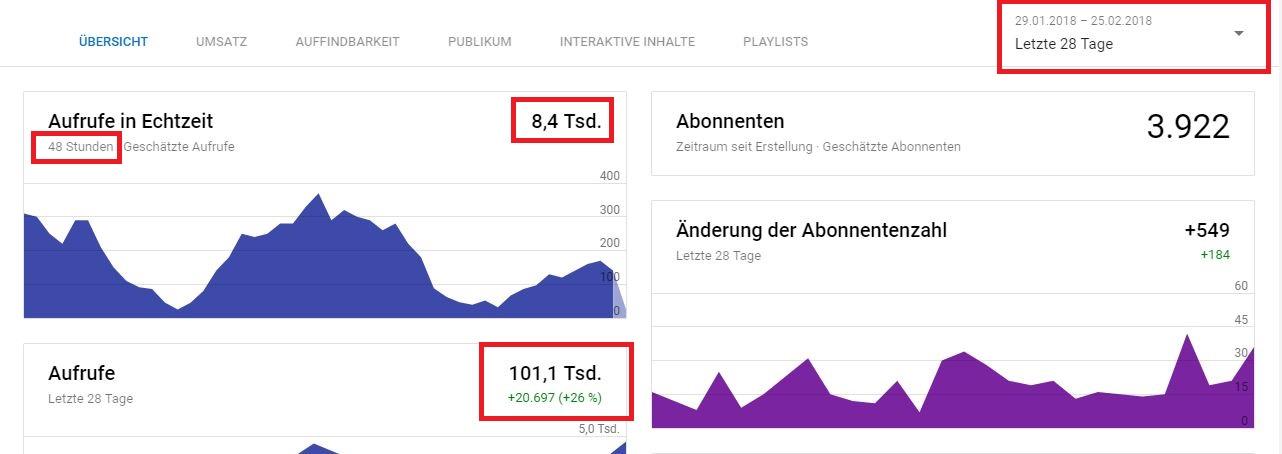 Kanalstatistik meines Youtube Kanals.