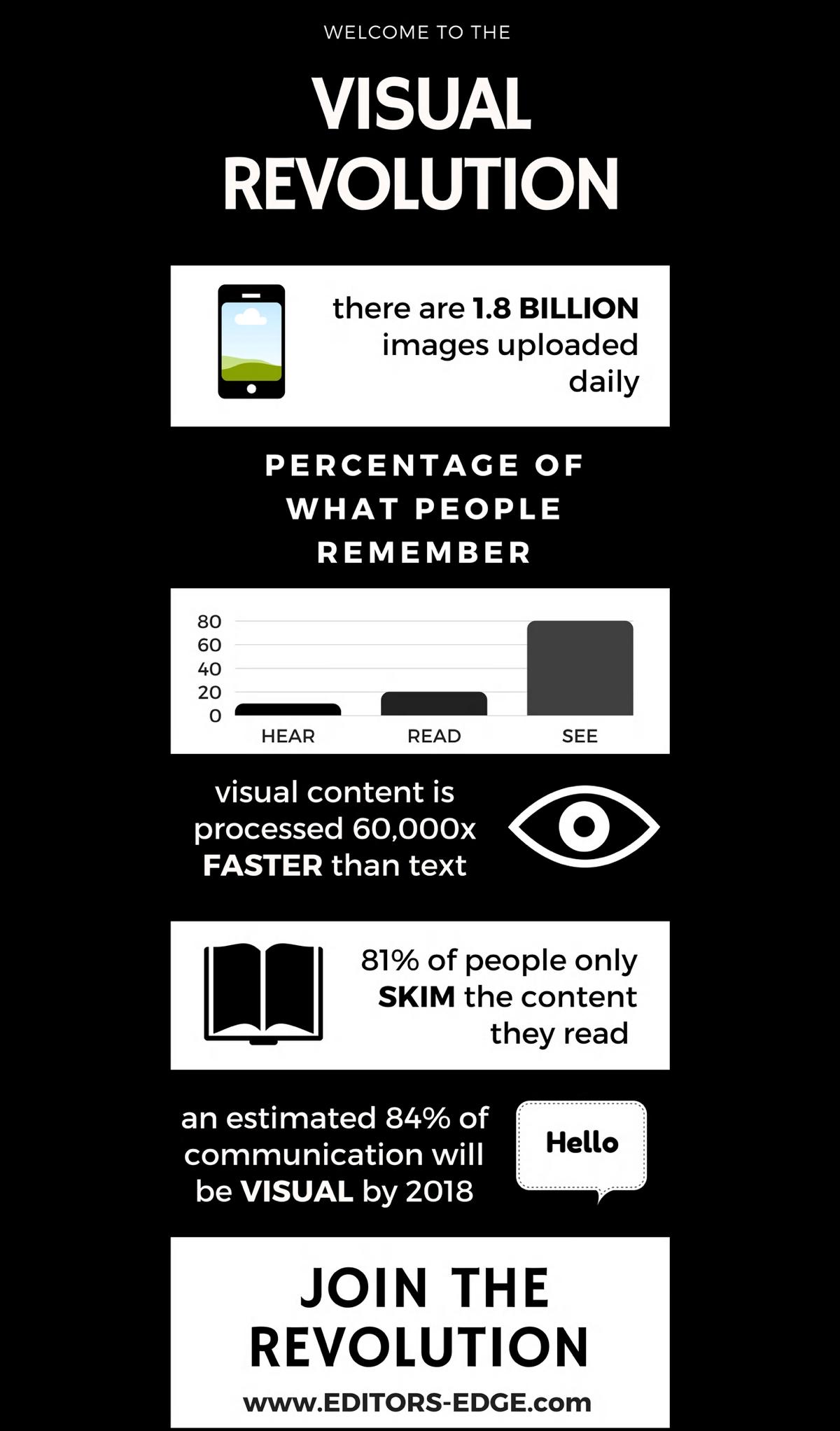 Visual Revolution infograph   Visual Content   Editor's Edge   Social Media