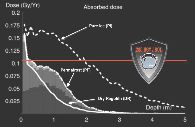 Figure 9. Absorbed radiation dose and depth into Mars surface. Pure Ice (PI) is taken from a Cerberus ice pack from Murray et al. 2005. Permafrost (PF) is taken from Arabia Terra from Mitrofanov et al. 2004. Dry Regolith (DR) is mean Pathfinder soil data from Wänke et al. 2001. Figure derived from (Dartnell et al. 2007).