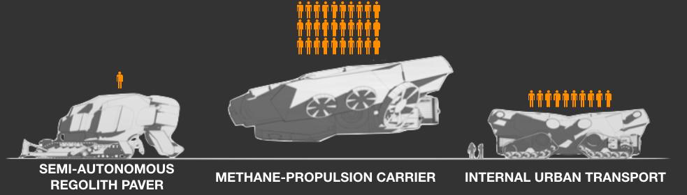 Figure 23. Mawrth-Integra near-surface transportation Fleet.