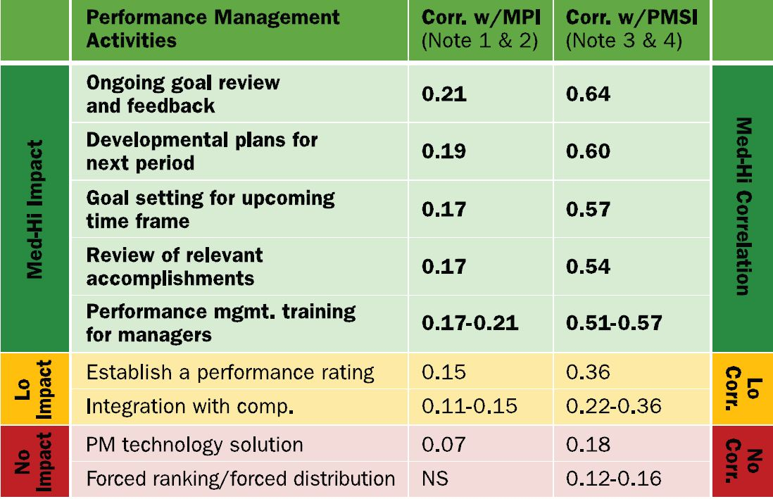 MPI > 0.1 indicates correlation to business impact PMSI >0.2 indicates correlation to business success   (Click image to expand view)
