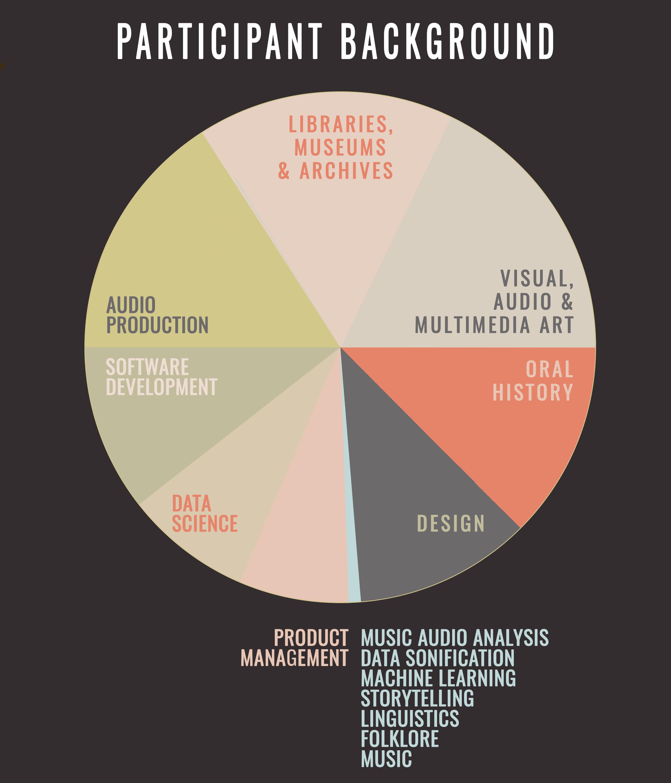 Open-Audio-Weekend-Participant-Pie-Chart.jpg