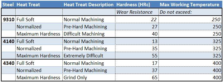 table of normal service limits - how long will gears last and how hot can you run them
