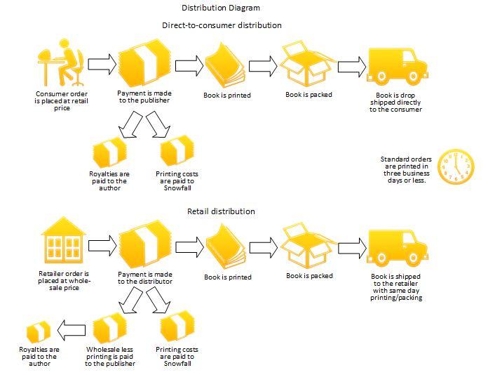 distribution diagram.JPG