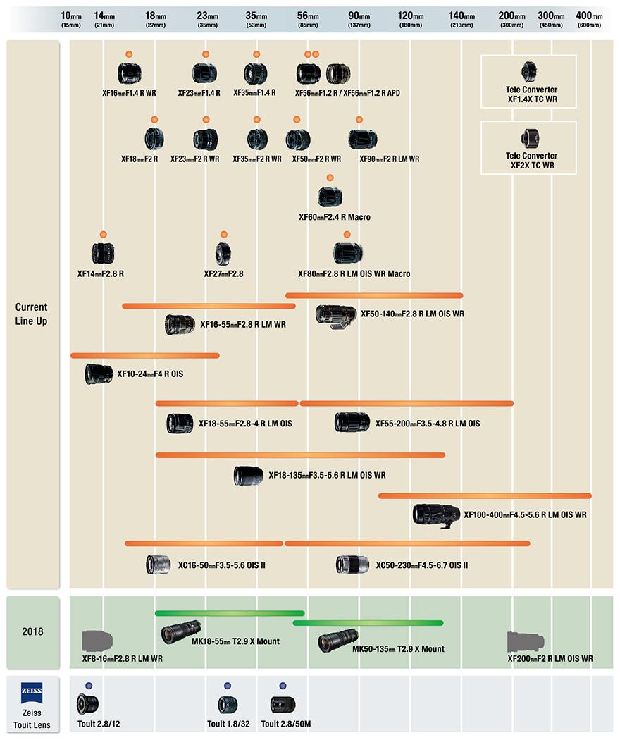 Riccardo_Spatolisano_2018-Fujifilm-X-mount-Lens-Roadmap.jpg