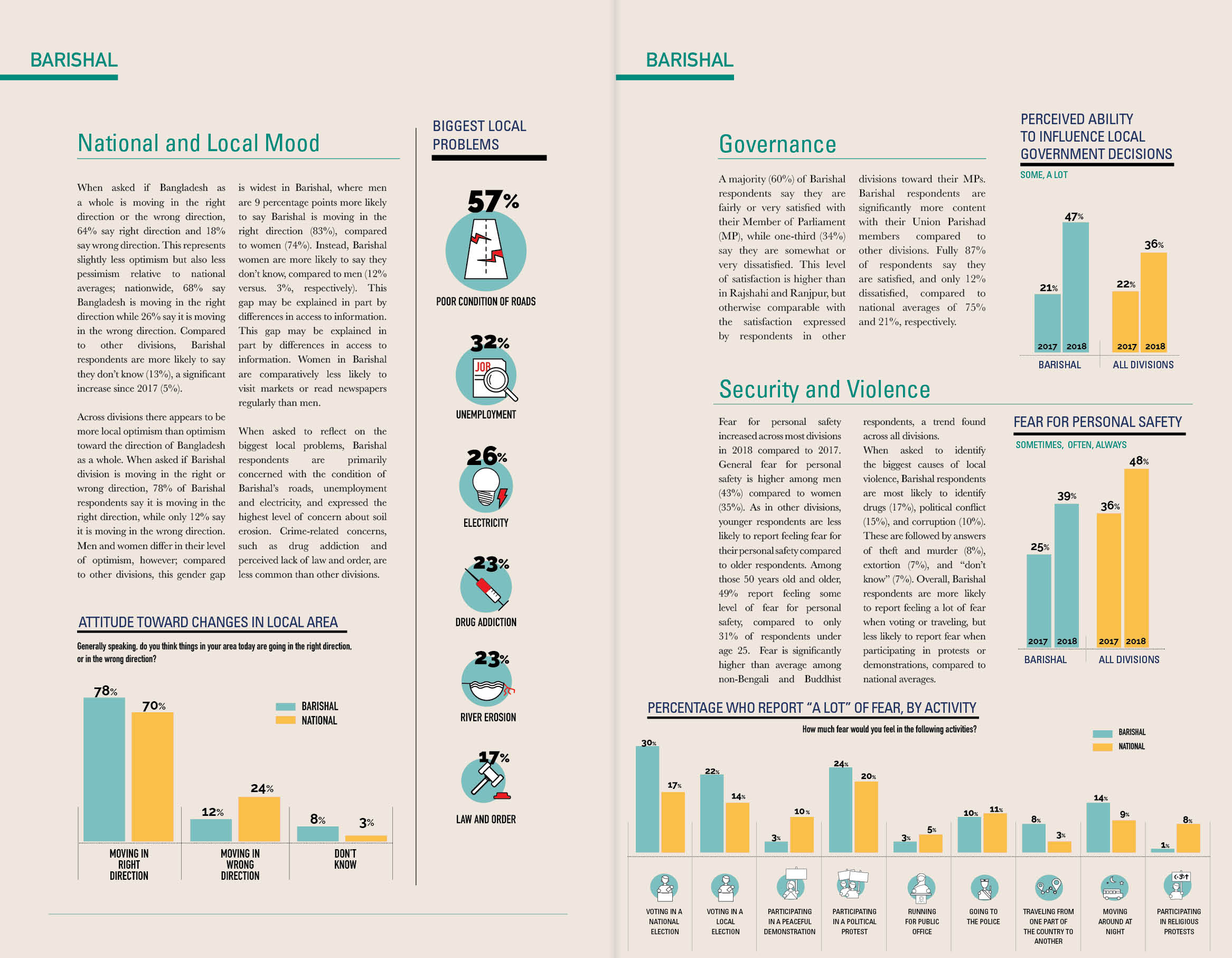 Bangladesh Survey 2018