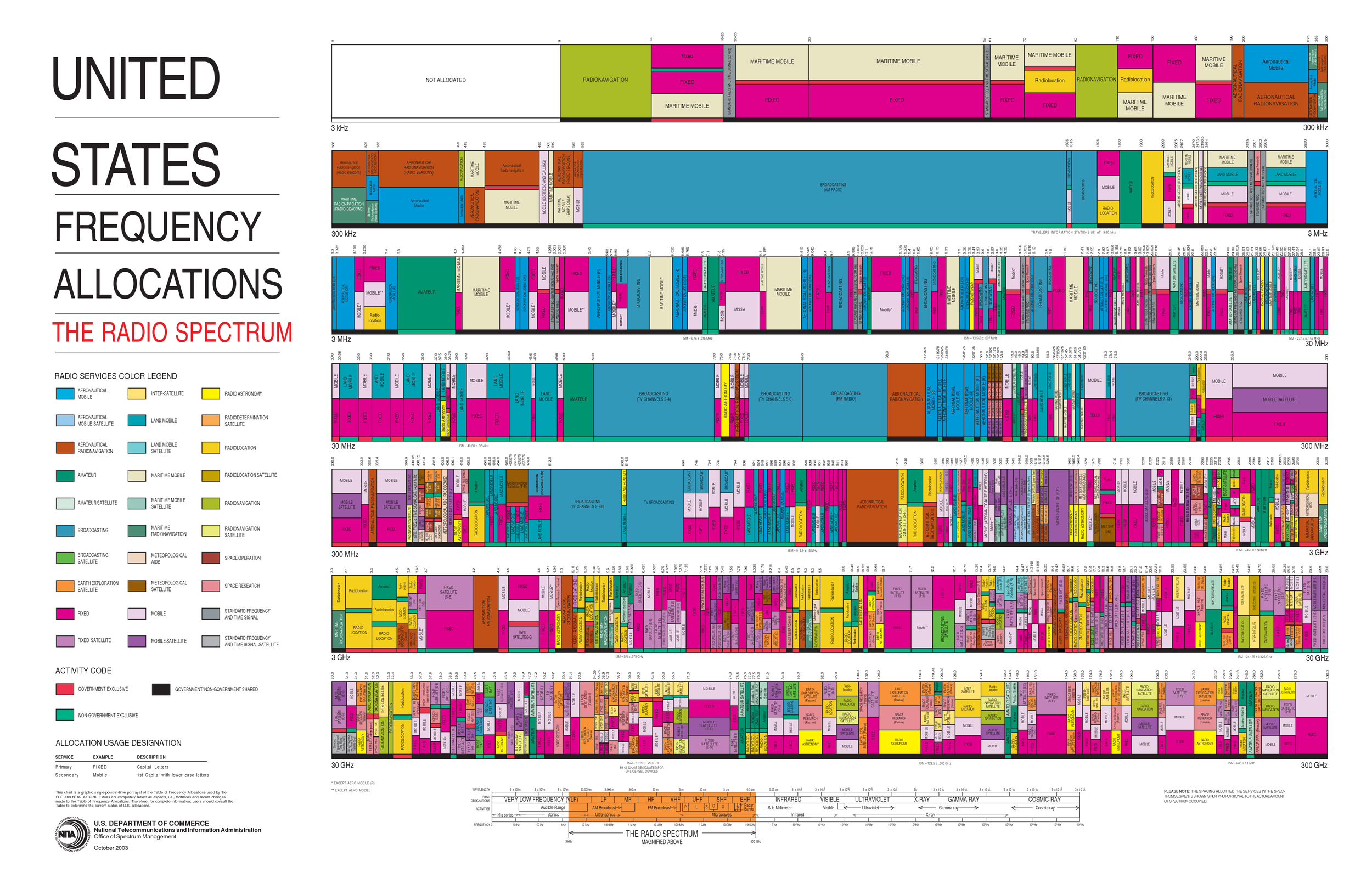 Chart of all radio frequency allocations in the United States.