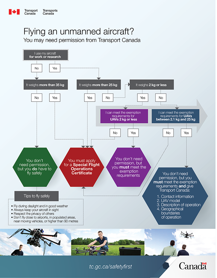 An infographic on Canada'snew UAS regulations,provided by Transport Canada.