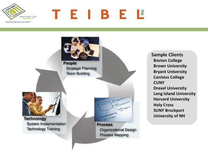 EACUBO 2011 — Managing Through Change — Teibel Education